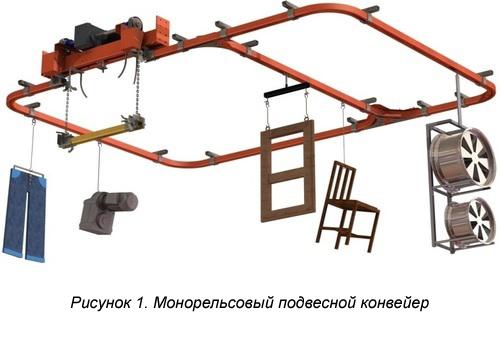 Конвейер приводится в движение производство роликов для транспортеров
